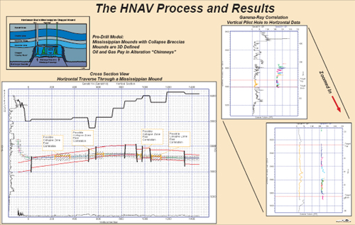The HNAV process and results. Illustrations include a geology pre-drill model, cross-section view, and gamma-ray correlation of logs.